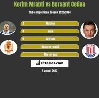 Kerim Mrabti vs Bersant Celina h2h player stats