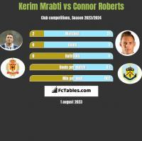 Kerim Mrabti vs Connor Roberts h2h player stats