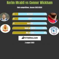 Kerim Mrabti vs Connor Wickham h2h player stats