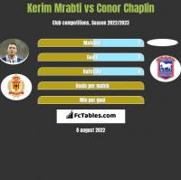 Kerim Mrabti vs Conor Chaplin h2h player stats