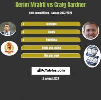Kerim Mrabti vs Craig Gardner h2h player stats