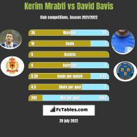 Kerim Mrabti vs David Davis h2h player stats
