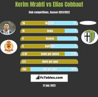 Kerim Mrabti vs Elias Cobbaut h2h player stats