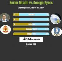 Kerim Mrabti vs George Byers h2h player stats