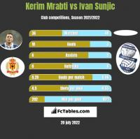 Kerim Mrabti vs Ivan Sunjic h2h player stats