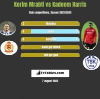 Kerim Mrabti vs Kadeem Harris h2h player stats