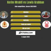 Kerim Mrabti vs Lewis Grabban h2h player stats