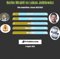 Kerim Mrabti vs Lukas Jutkiewicz h2h player stats
