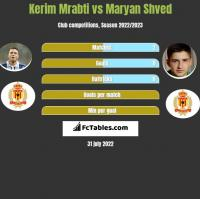 Kerim Mrabti vs Maryan Shved h2h player stats