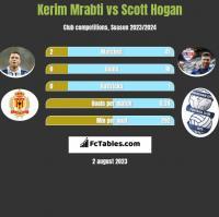 Kerim Mrabti vs Scott Hogan h2h player stats