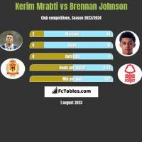 Kerim Mrabti vs Brennan Johnson h2h player stats
