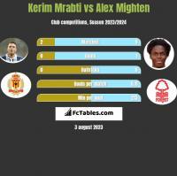 Kerim Mrabti vs Alex Mighten h2h player stats