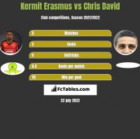 Kermit Erasmus vs Chris David h2h player stats