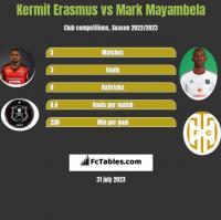 Kermit Erasmus vs Mark Mayambela h2h player stats