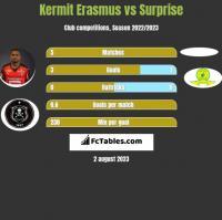 Kermit Erasmus vs Surprise h2h player stats