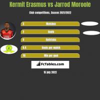 Kermit Erasmus vs Jarrod Moroole h2h player stats