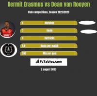 Kermit Erasmus vs Dean van Rooyen h2h player stats