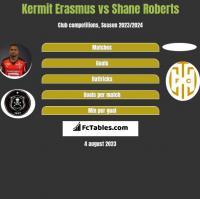 Kermit Erasmus vs Shane Roberts h2h player stats