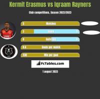 Kermit Erasmus vs Iqraam Rayners h2h player stats