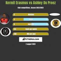 Kermit Erasmus vs Ashley Du Preez h2h player stats