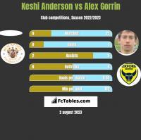 Keshi Anderson vs Alex Gorrin h2h player stats