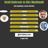 Keshi Anderson vs Alex MacDonald h2h player stats