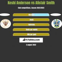 Keshi Anderson vs Alistair Smith h2h player stats