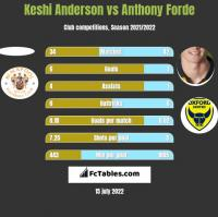 Keshi Anderson vs Anthony Forde h2h player stats