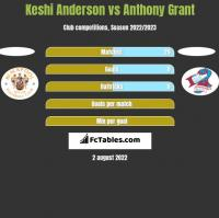 Keshi Anderson vs Anthony Grant h2h player stats