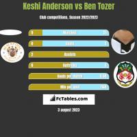 Keshi Anderson vs Ben Tozer h2h player stats