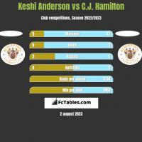 Keshi Anderson vs C.J. Hamilton h2h player stats
