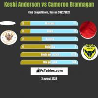Keshi Anderson vs Cameron Brannagan h2h player stats