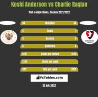 Keshi Anderson vs Charlie Raglan h2h player stats