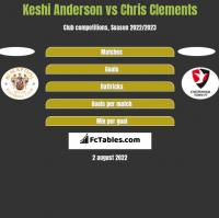 Keshi Anderson vs Chris Clements h2h player stats