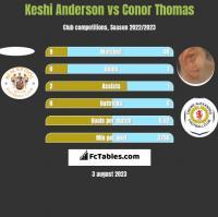 Keshi Anderson vs Conor Thomas h2h player stats