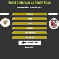 Keshi Anderson vs Daniel Rose h2h player stats