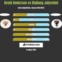 Keshi Anderson vs Diallang Jaiyesimi h2h player stats