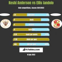 Keshi Anderson vs Ellis Iandolo h2h player stats