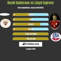 Keshi Anderson vs Lloyd Isgrove h2h player stats