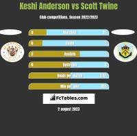 Keshi Anderson vs Scott Twine h2h player stats