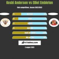 Keshi Anderson vs Elliot Embleton h2h player stats