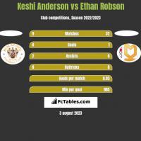 Keshi Anderson vs Ethan Robson h2h player stats