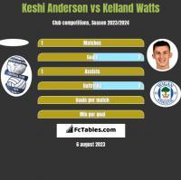 Keshi Anderson vs Kelland Watts h2h player stats