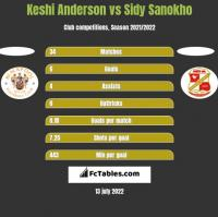 Keshi Anderson vs Sidy Sanokho h2h player stats