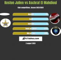 Keston Julien vs Aschraf El Mahdioui h2h player stats