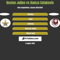 Keston Julien vs Hamza Catakovic h2h player stats
