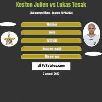 Keston Julien vs Lukas Tesak h2h player stats