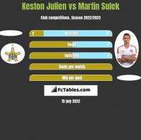 Keston Julien vs Martin Sulek h2h player stats