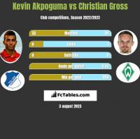 Kevin Akpoguma vs Christian Gross h2h player stats