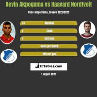 Kevin Akpoguma vs Haavard Nordtveit h2h player stats